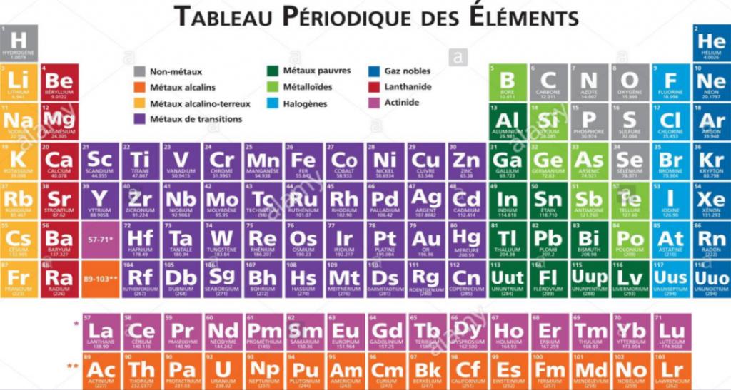 Eau hydrog n e aqua doubs - Table des elements periodiques ...